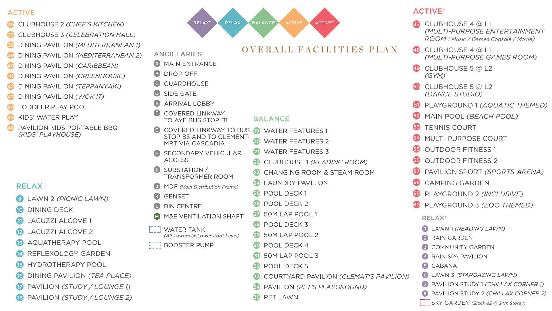 Parc Clematis Site Plan Legend